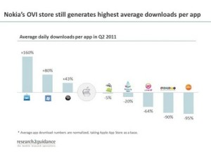Highest Average Downloads Per App Goes to Nokia Ovi Store, 160 Percent More than Apple App Store
