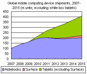 Expect an Uptrend of Tablet Sales this 2013