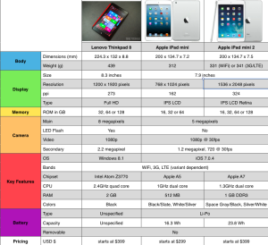 Lenovo ThinkPad 8 vs. Apple iPad Mini vs. Apple iPad Mini with Retina Specs Comparison