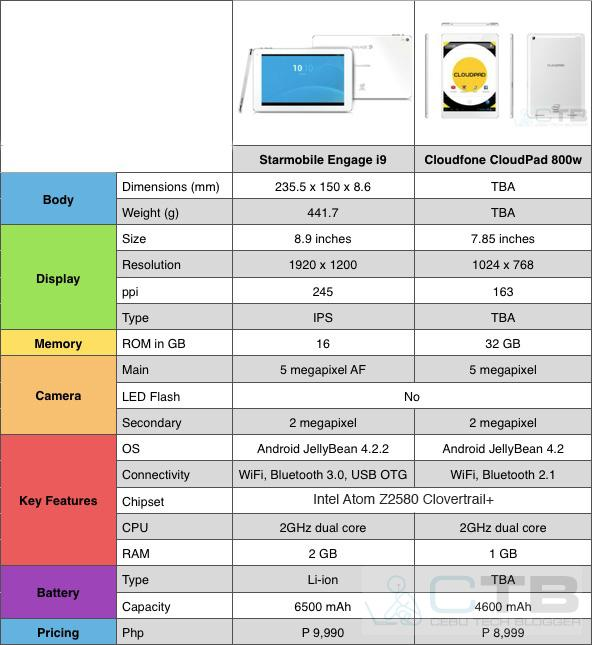 Starmobile Engage 9i vs. CloudFone CloudPad 800w spec sheet comparison